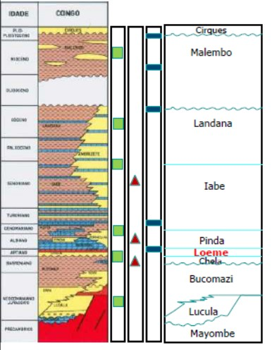 Lower Congo Stratigraphy